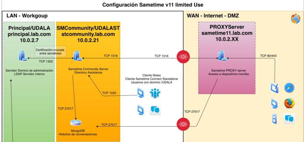 HCL Sametime V11 - Architecture